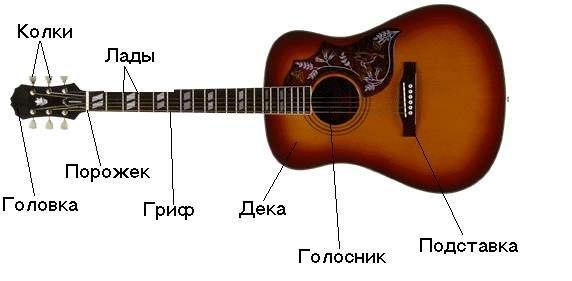 Как самостоятельно научится играть на гитаре 34